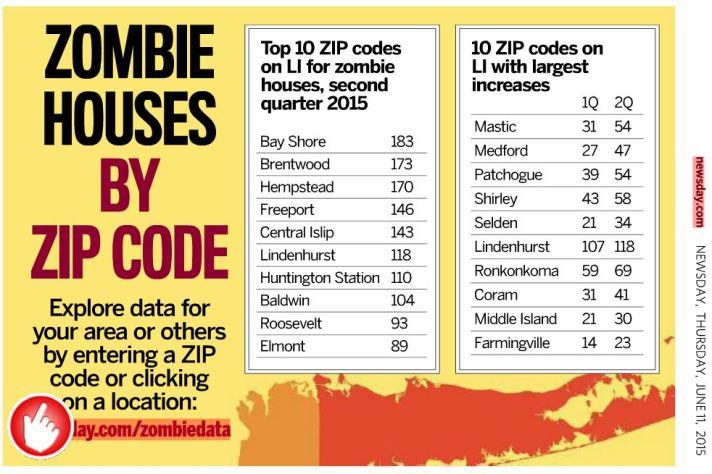 Zombie Homes